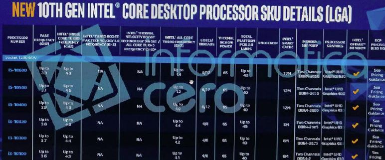 Published specifications of Intel Comet Lake-S processors. The maximum frequency of the Core i9-10900K is 5.3 GHz