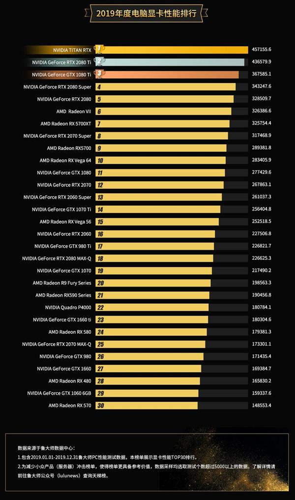 AMD graphics ranks