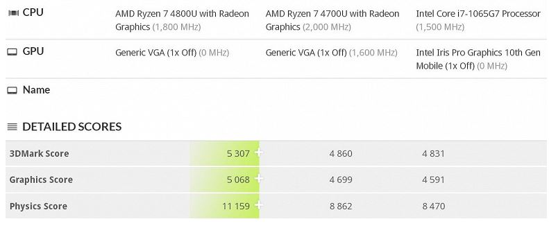 AMD mobile processor test