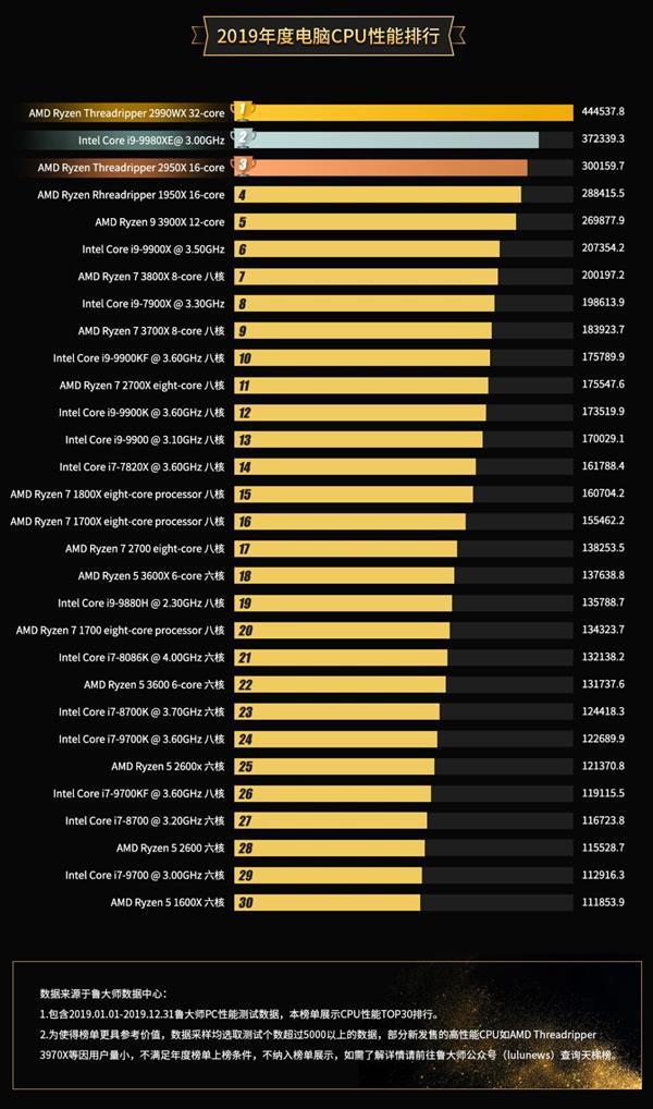 AMD processor ranking