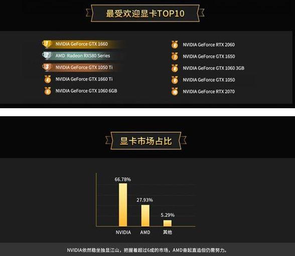 AMD rankings