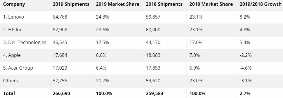 Apple market growth
