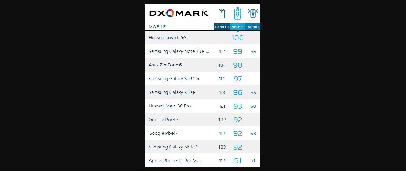 DXOMark Selfie Score