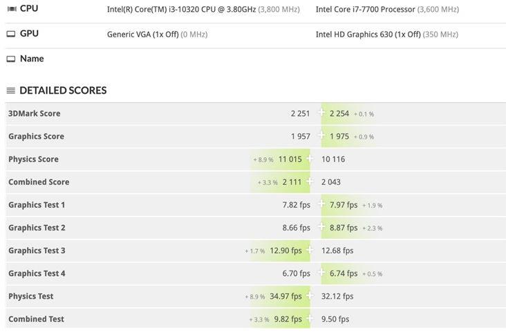 Intel corei3 processor