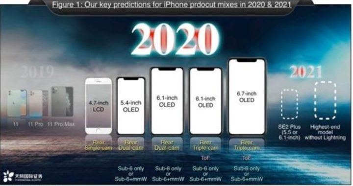 Apple Suppliers Apple iPhone 12 Overview: Design returns to classic