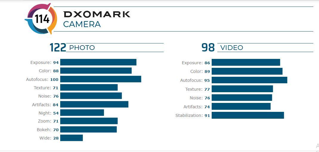 DXOMark OnePlus 7T Pro
