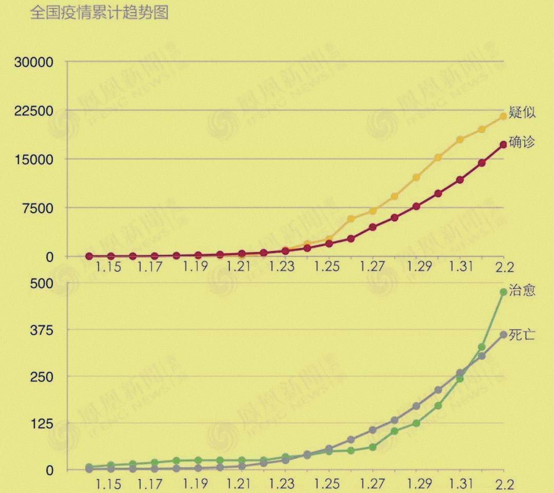 growth rate china coronavirus effect