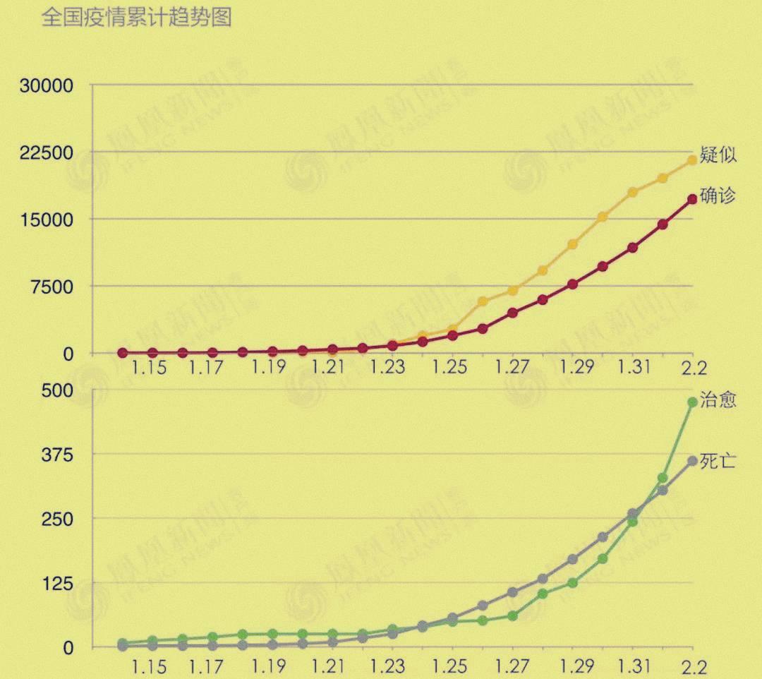 growth rate china coronavirus effect