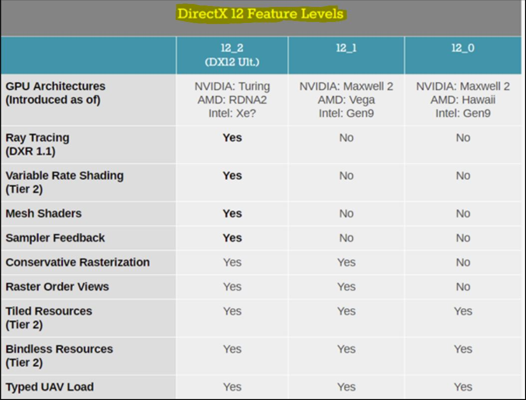 Direct X 12 feature