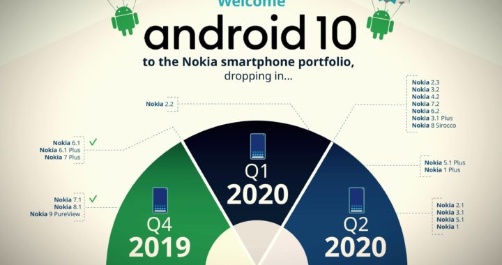 Nokia 1 Plus and 5.1 Plus should receive an 2020 update