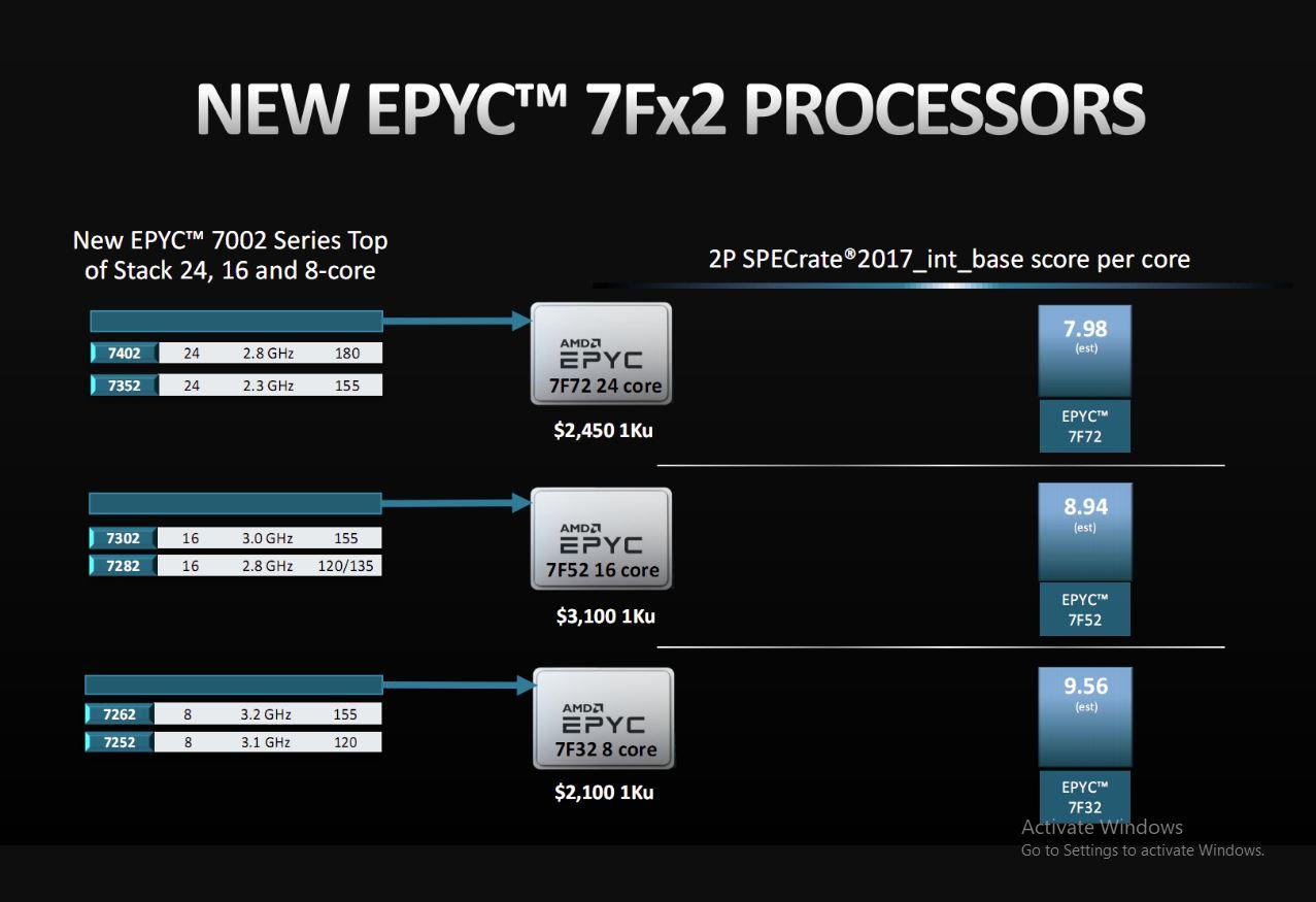 new launche processor