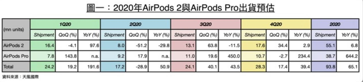 Guo Mingji: Apple iPhone 12 will cancel the random included EarPods