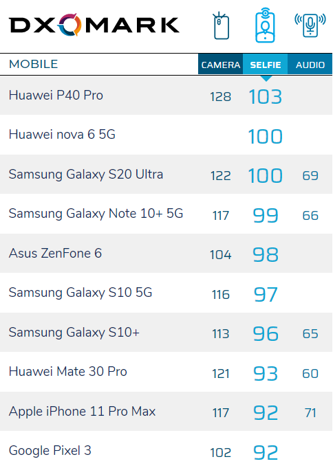 Break the Huawei monopoly! DXO selfie list changed second: second only to P40 Pro