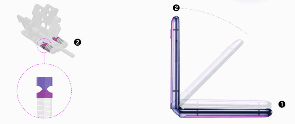 Hinge secrets revealed in Galaxy Z Flip smartphone