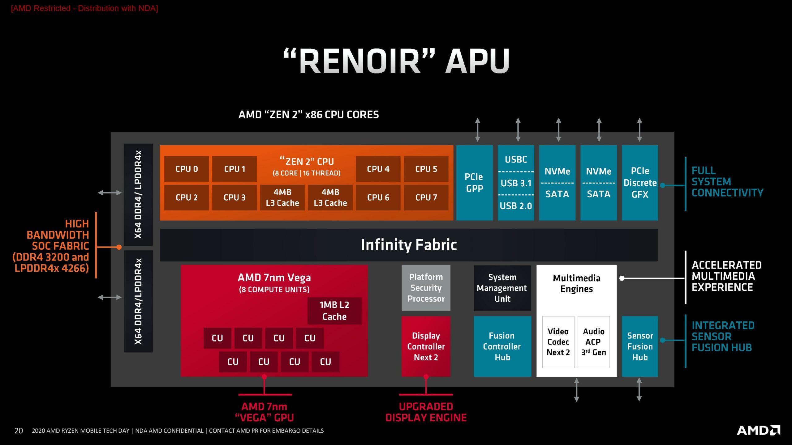 AMD-Ryzen-4000-Renoir-APU-Block-Diagram