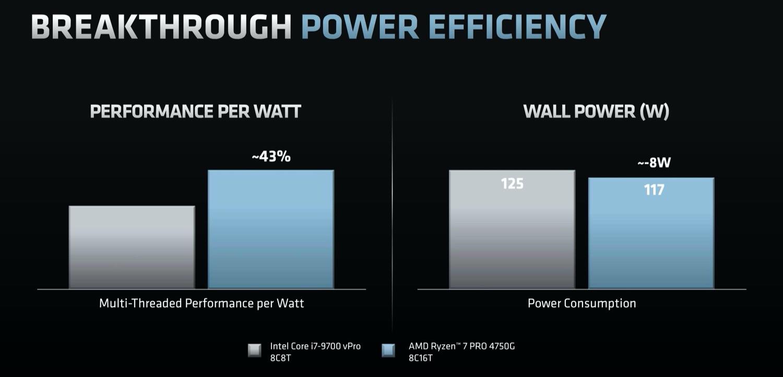 AMD_Effizienz