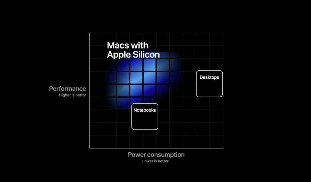 Apple self developed