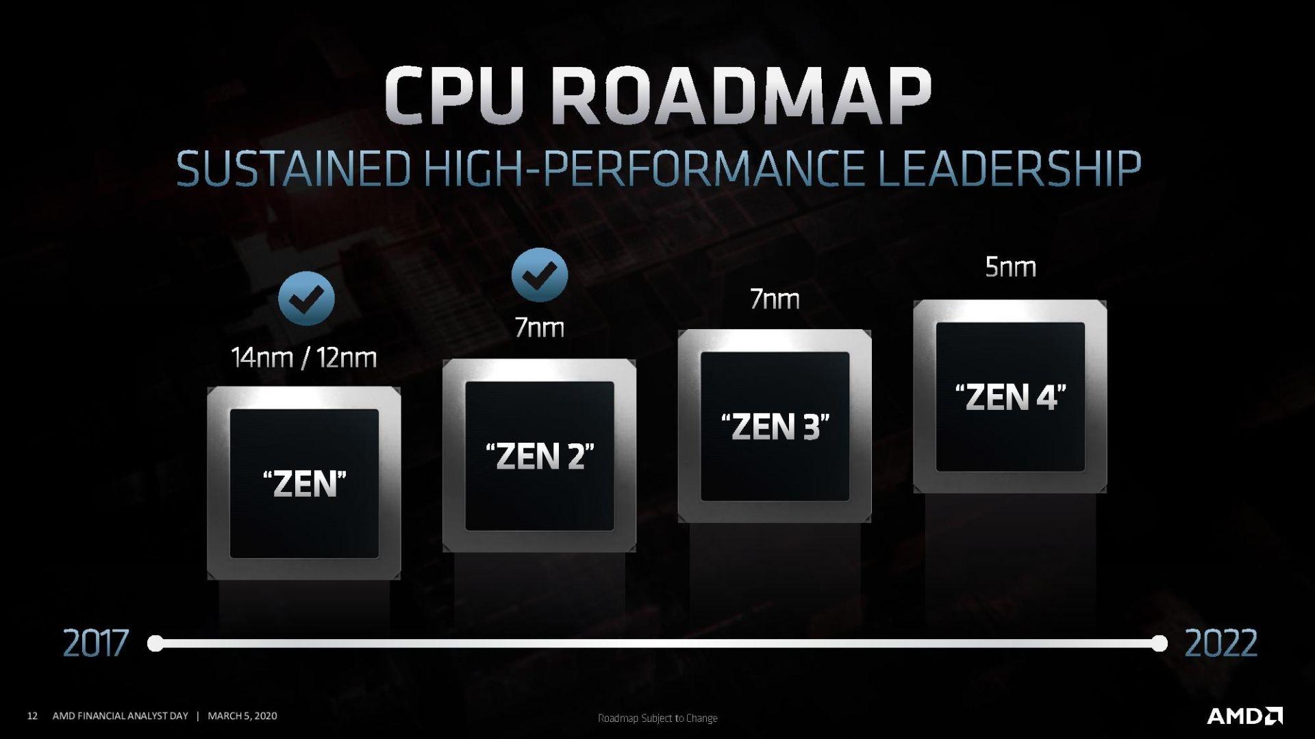 CPU Road Map