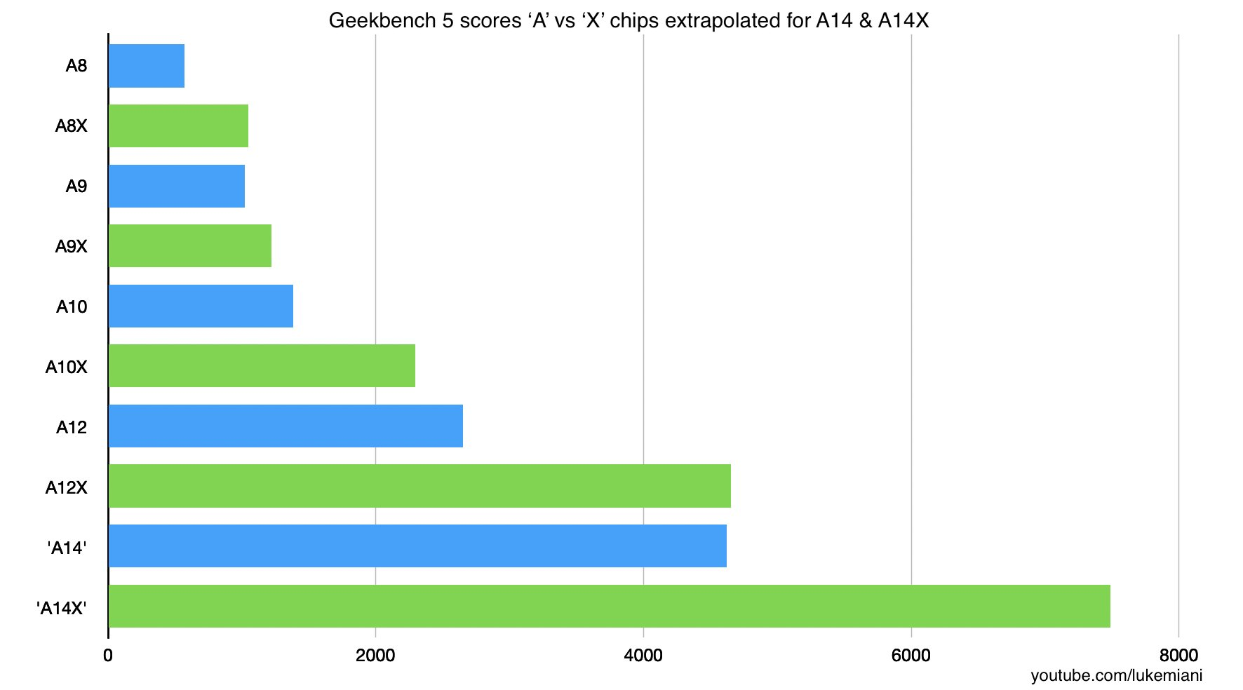Apple chip geekbench