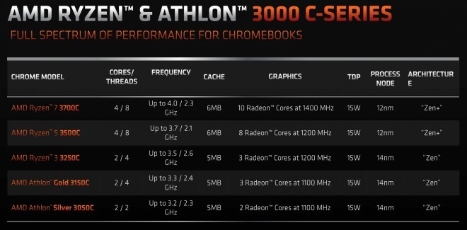 AMD-Ryzen-3000C-Chromebooks